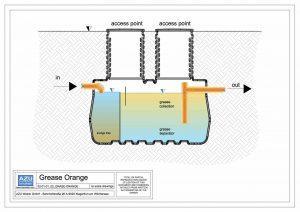 GREASE ORANGE Presjek modela