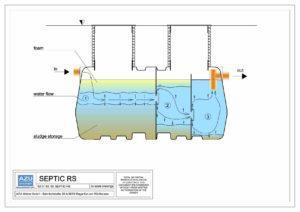 Trokomorna septička jama iz polietilena SEPTIC RS. Vertikalni presijek s linijama strujanja vodenog toka.