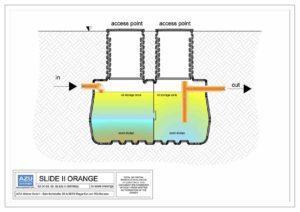 Separator SLIDE II ORANGE je namjenjen tretmanu oborinskih slivnih voda. Presjek modela.