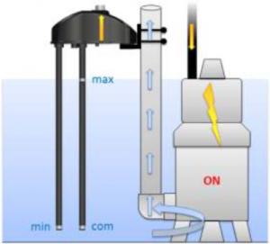 SPIDER je namjenjen kontroli nivoa pomoću šipki osjetnikai .