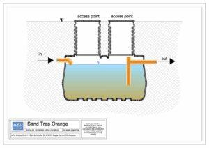 SAND ORANGE pjeskolov , taložnik za mulj za separatore lakih tekućina. Presjek modela.
